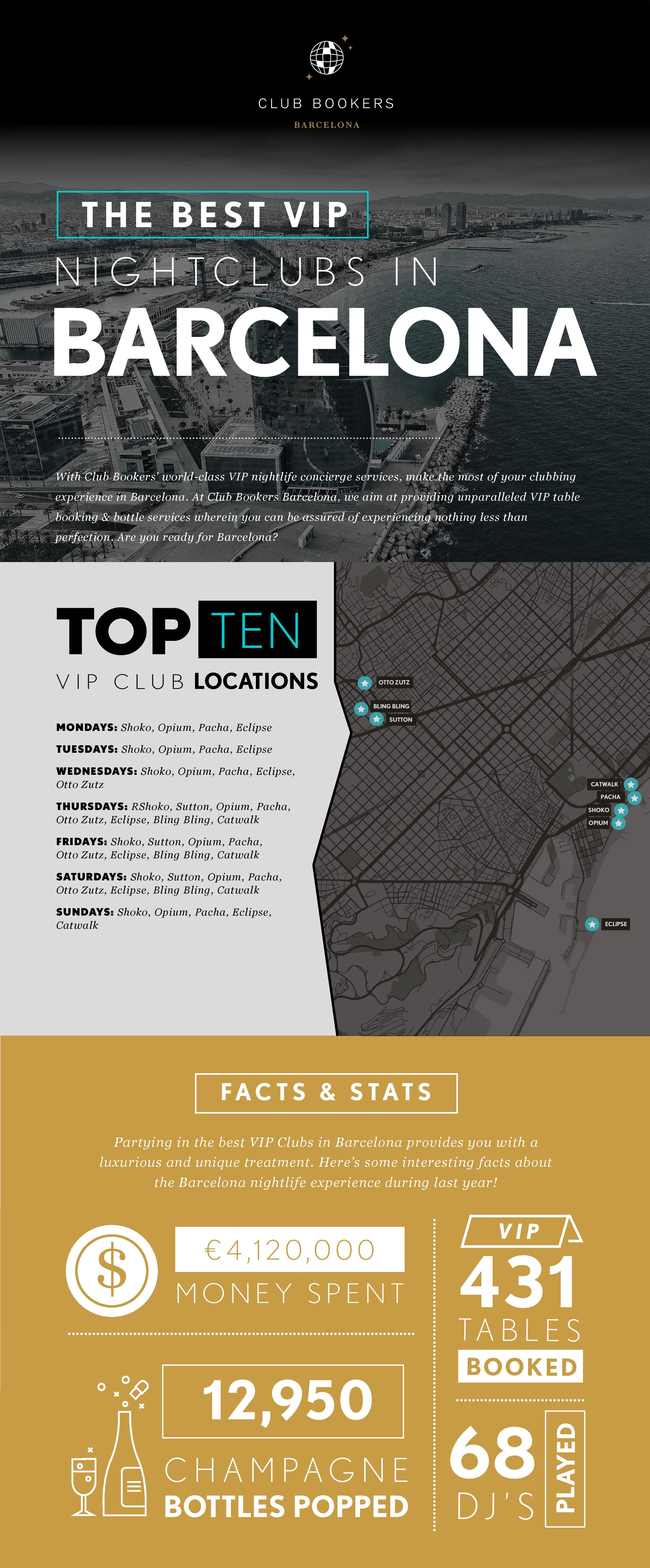 Infographics for the Best Night Clubs in Barcelona