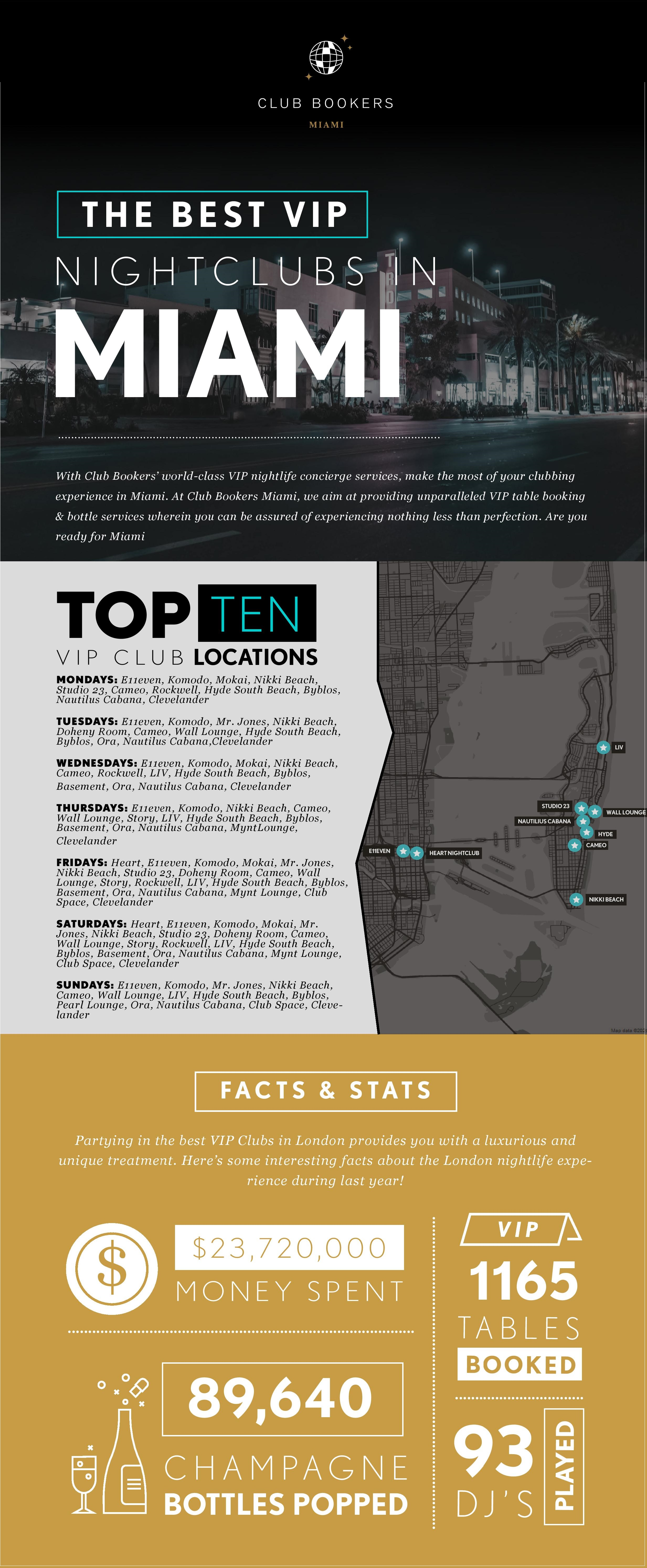 Infographics for the Best Night Clubs in Miami
